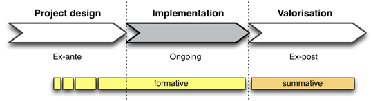 Timing of the evaluation within the project phases